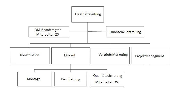 Organigramm_Muster.jpg