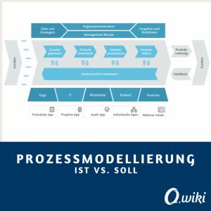 Prozessmodellierung IST vs. SOLL