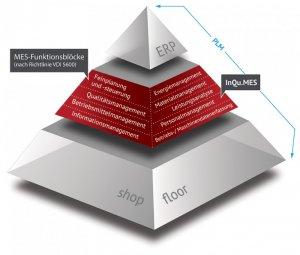 InQu.MES-Pyramide