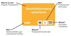 1215-prozessorientiertes-wissensmanagement-61-1375343181